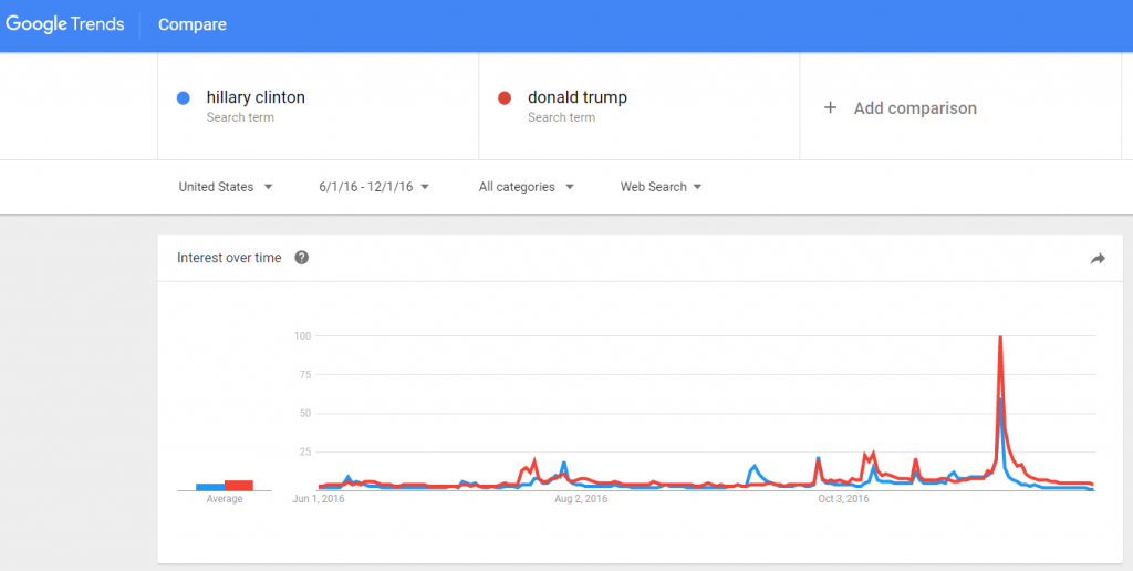 google trends results for clinton vs trump