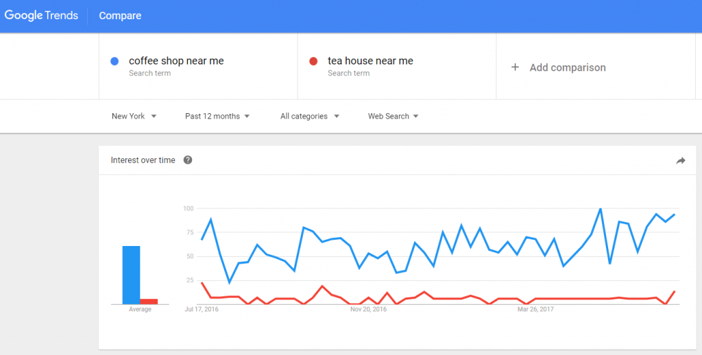 google trends search for coffee shop vs tea house