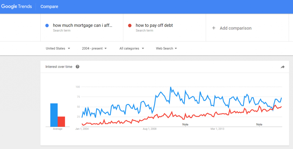 google trends screenshot