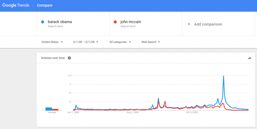 google trends search for obama vs mccain
